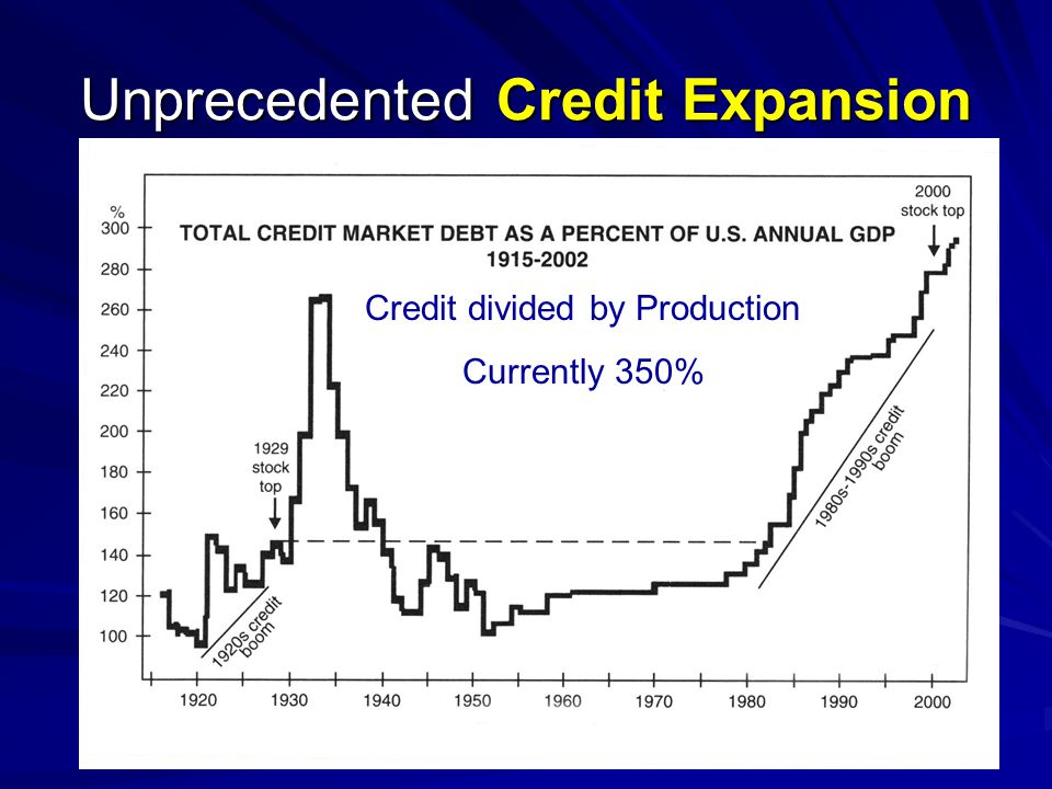 Unprecedented Credit Expansion Credit divided by Production Currently 350%