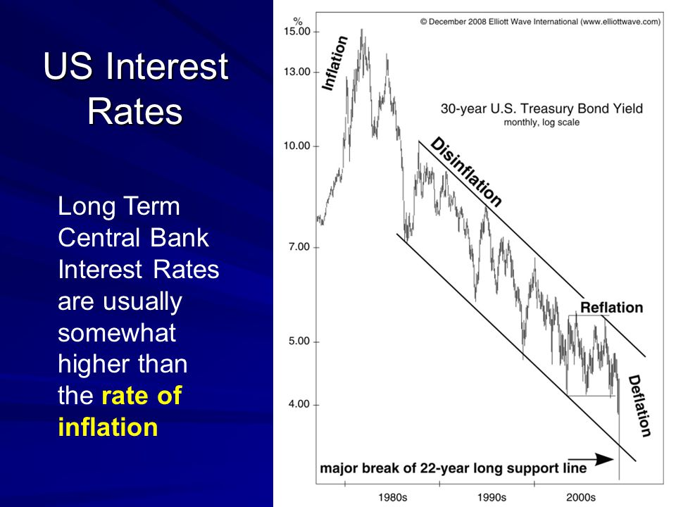 US Interest Rates Long Term Central Bank Interest Rates are usually somewhat higher than the rate of inflation