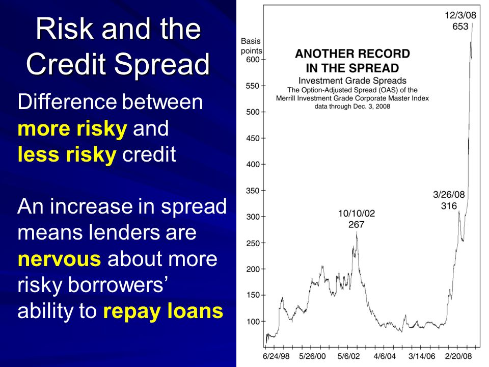 Risk and the Credit Spread Difference between more risky and less risky credit An increase in spread means lenders are nervous about more risky borrowers ability to repay loans