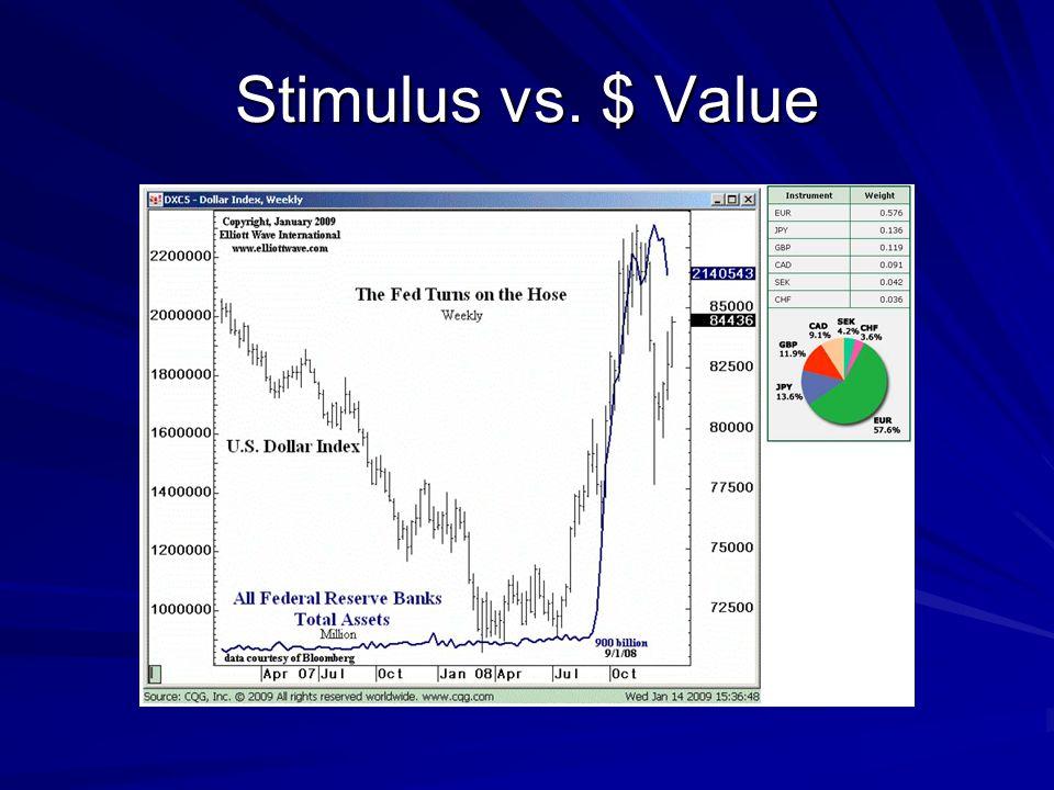 Stimulus vs. $ Value