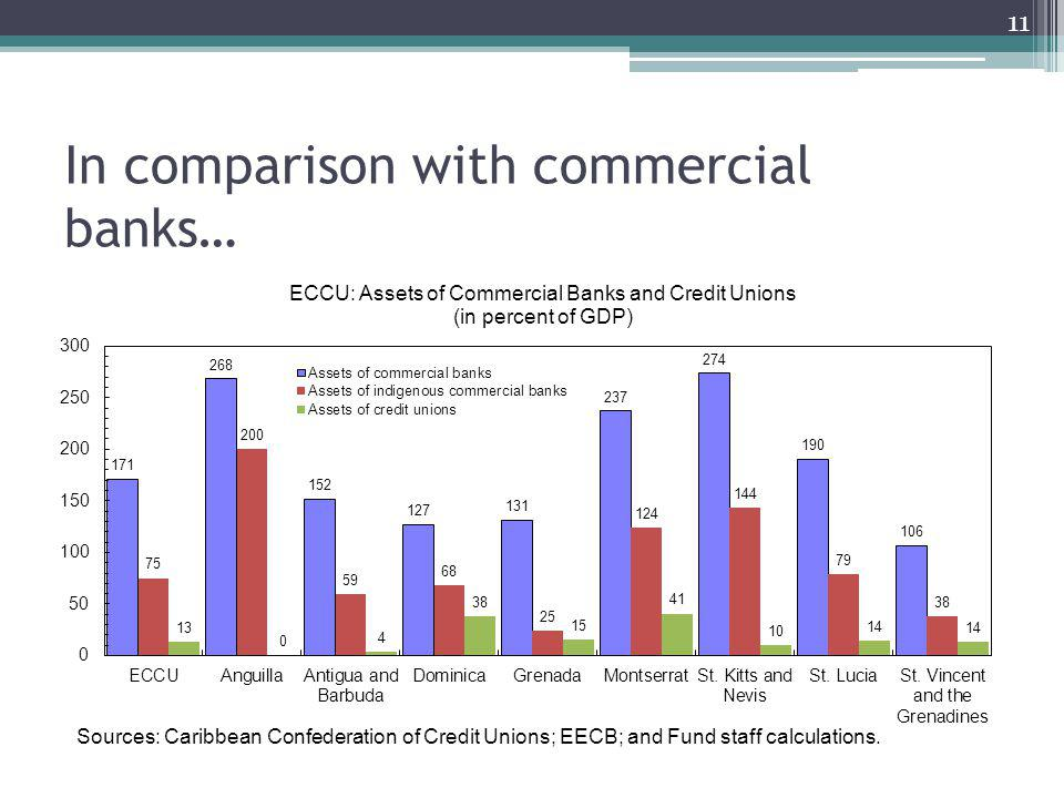 In comparison with commercial banks… 11