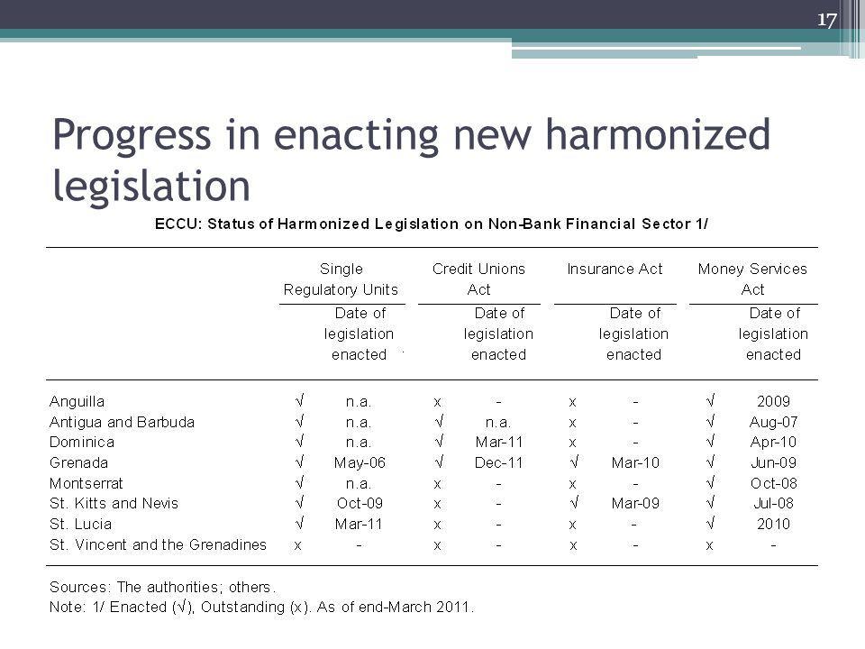 Progress in enacting new harmonized legislation 17