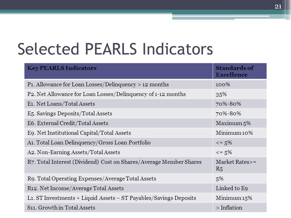Selected PEARLS Indicators Key PEARLS IndicatorsStandards of Excellence P1.