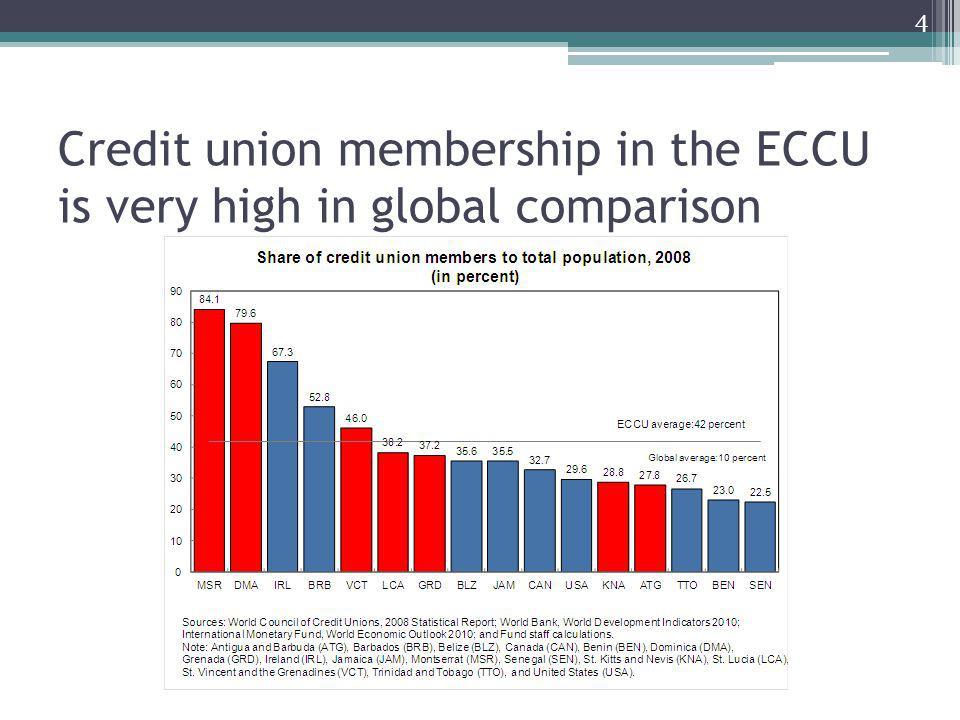 Credit union membership in the ECCU is very high in global comparison 4