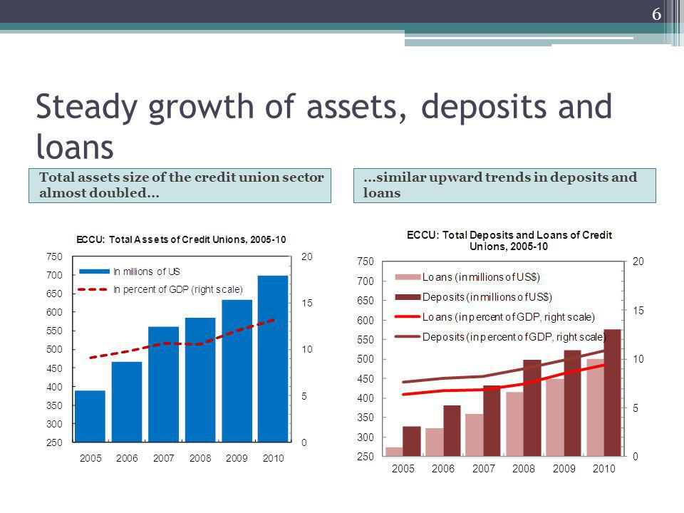 Steady growth of assets, deposits and loans Total assets size of the credit union sector almost doubled… …similar upward trends in deposits and loans 6
