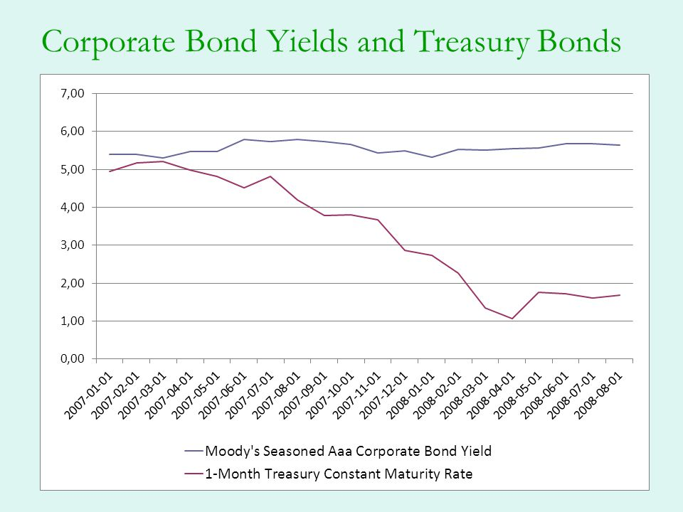 Corporate Bond Yields and Treasury Bonds
