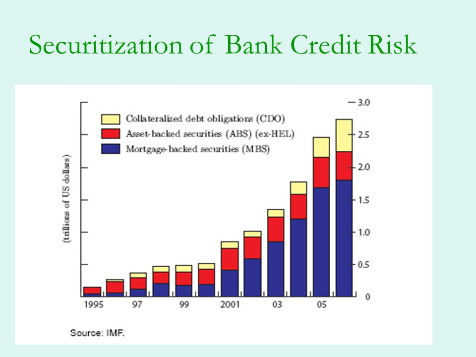 Securitization of Bank Credit Risk
