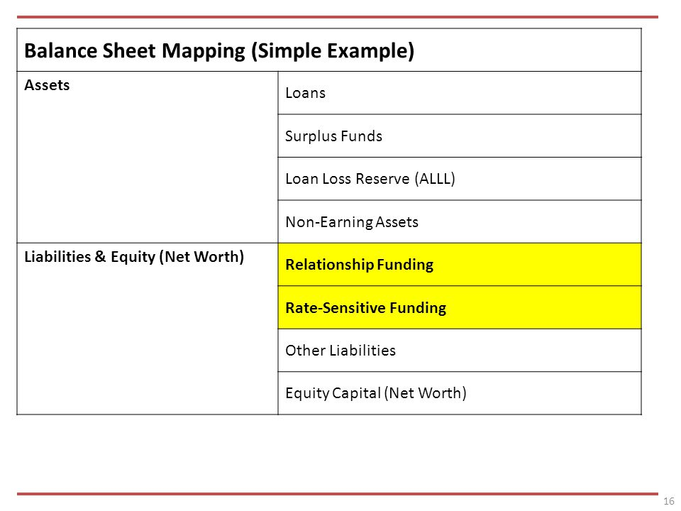 16 Balance Sheet Mapping (Simple Example) Assets Loans Surplus Funds Loan Loss Reserve (ALLL) Non-Earning Assets Liabilities & Equity (Net Worth) Relationship Funding Rate-Sensitive Funding Other Liabilities Equity Capital (Net Worth)