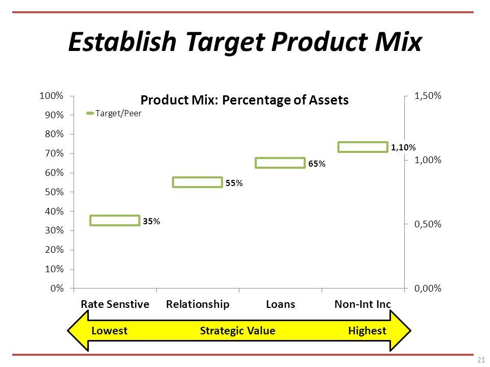 Establish Target Product Mix 21 Lowest Strategic Value Highest