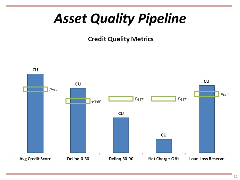 Asset Quality Pipeline 32