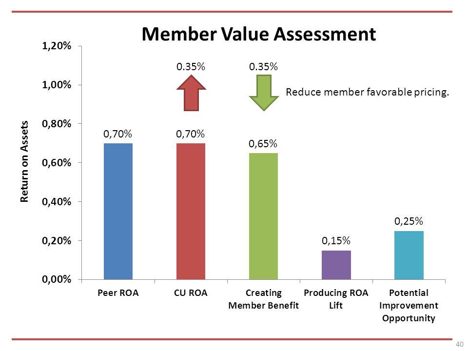 40 0.35% Reduce member favorable pricing.