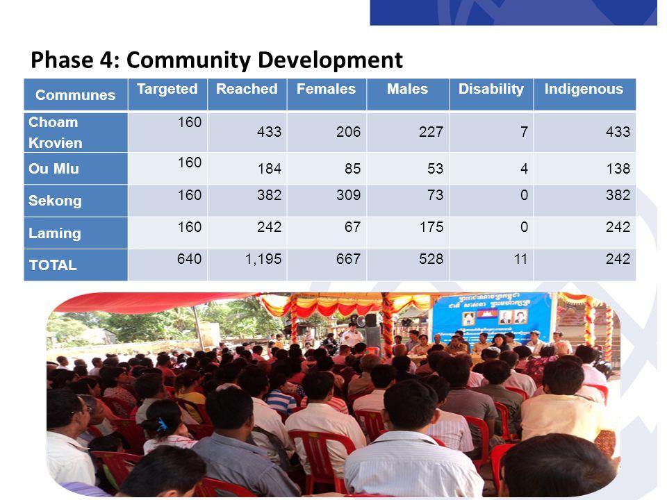 Phase 4: Community Development Communes TargetedReachedFemalesMalesDisabilityIndigenous Choam Krovien 160 4332062277433 Ou Mlu 160 18485534138 Sekong 160382309730382 Laming 160242671750242 TOTAL 6401,19566752811242
