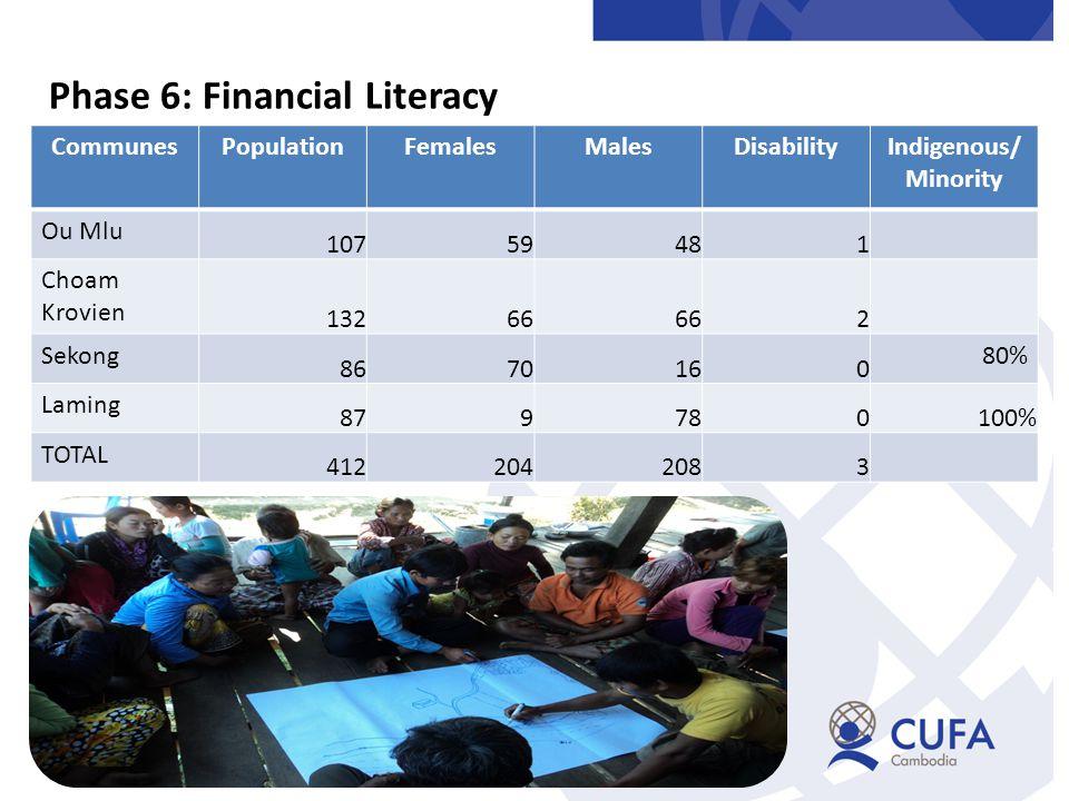 Phase 6: Financial Literacy CommunesPopulationFemalesMalesDisabilityIndigenous/ Minority Ou Mlu 10759481 Choam Krovien 13266 2 Sekong 8670160 80% Laming 879780100% TOTAL 4122042083