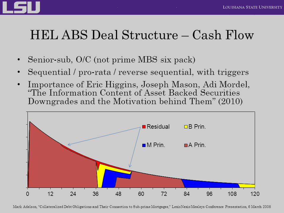 HEL ABS Deal Structure – Cash Flow Senior-sub, O/C (not prime MBS six pack) Sequential / pro-rata / reverse sequential, with triggers Importance of Eric Higgins, Joseph Mason, Adi Mordel, The Information Content of Asset Backed Securities Downgrades and the Motivation behind Them (2010) Mark Adelson, Collateralized Debt Obligations and Their Connection to Sub-prime Mortgages, LexisNexis/Mealeys Conference Presentation, 6 March 2008
