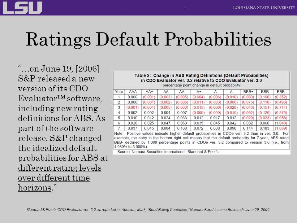Ratings Default Probabilities …on June 19, [2006] S&P released a new version of its CDO Evaluator software, including new rating definitions for ABS.