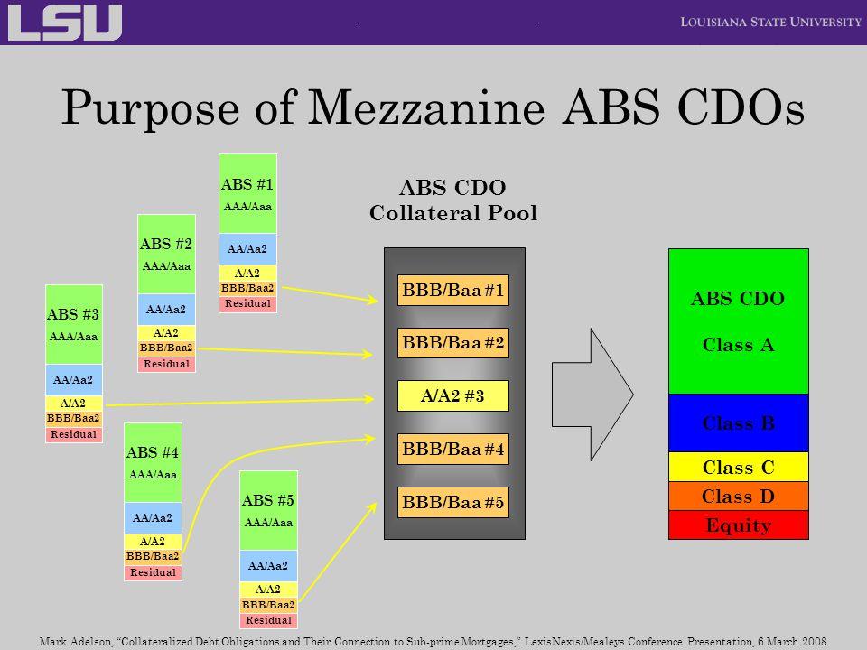 Purpose of Mezzanine ABS CDOs ABS CDO Class A Class B Class C Class D Equity ABS #1 AAA/Aaa AA/Aa2 A/A2 BBB/Baa2 Residual A/A2 #3 BBB/Baa #2 ABS CDO C