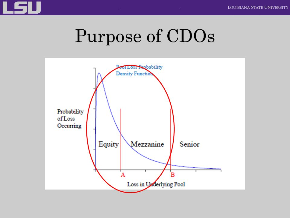 Purpose of CDOs