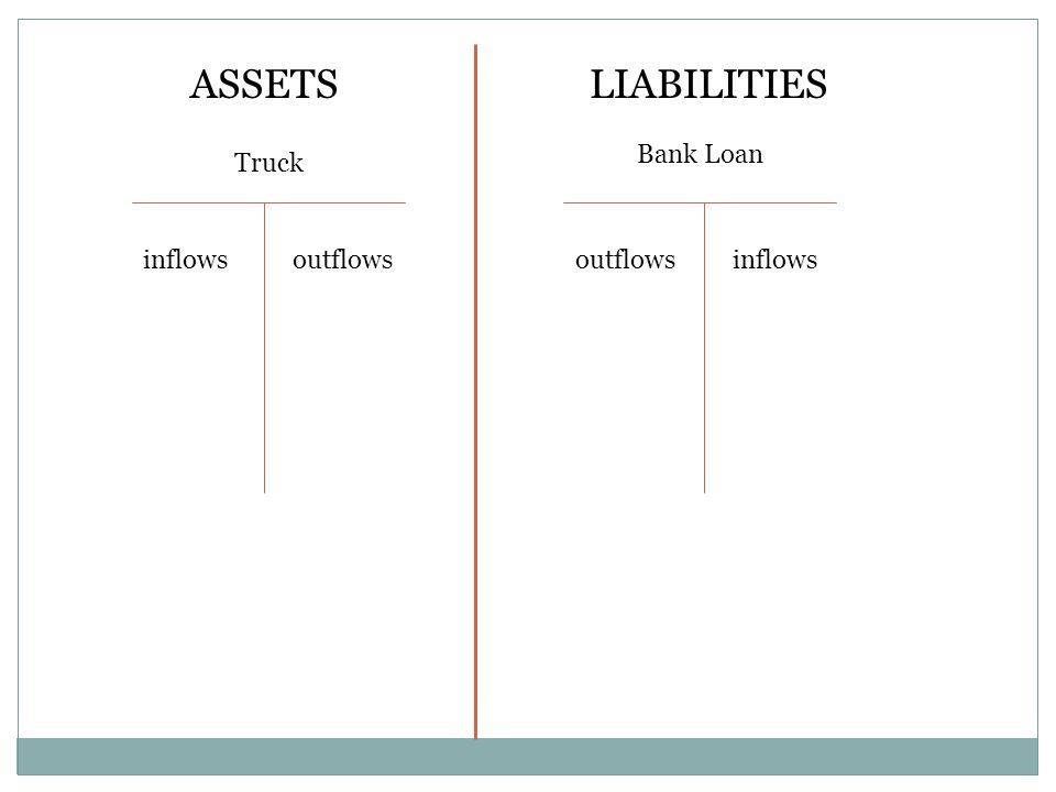 ASSETSLIABILITIES Truck Bank Loan inflowsoutflowsinflowsoutflows