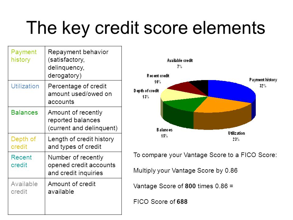 The key credit score elements Payment history Repayment behavior (satisfactory, delinquency, derogatory) UtilizationPercentage of credit amount used/o