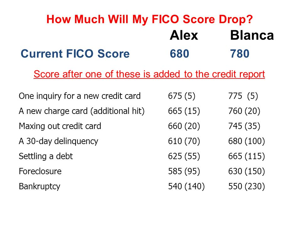 How Much Will My FICO Score Drop? AlexBlanca Current FICO Score680780 Score after one of these is added to the credit report One inquiry for a new cre