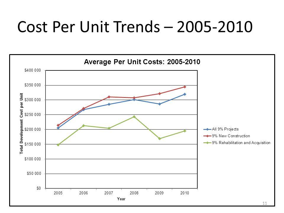 Cost Per Unit Trends – 2005-2010 11