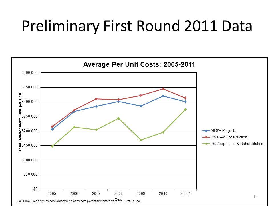 Preliminary First Round 2011 Data 12
