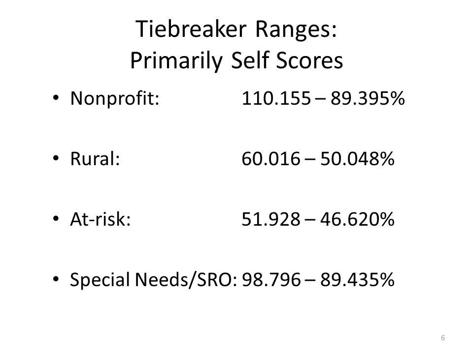 Tiebreaker Ranges: Primarily Self Scores Nonprofit: 110.155 – 89.395% Rural: 60.016 – 50.048% At-risk: 51.928 – 46.620% Special Needs/SRO: 98.796 – 89