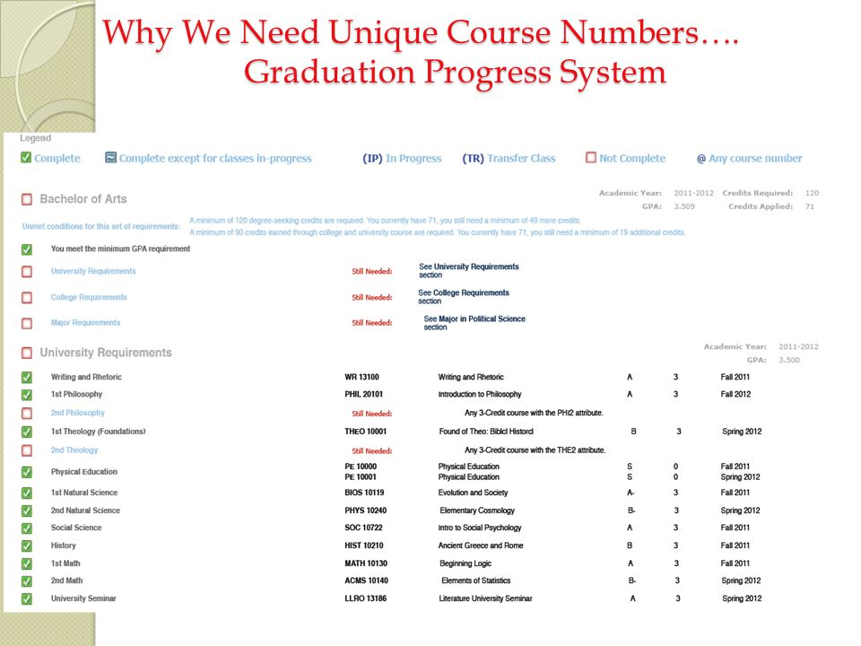 Why We Need Unique Course Numbers…. Graduation Progress System