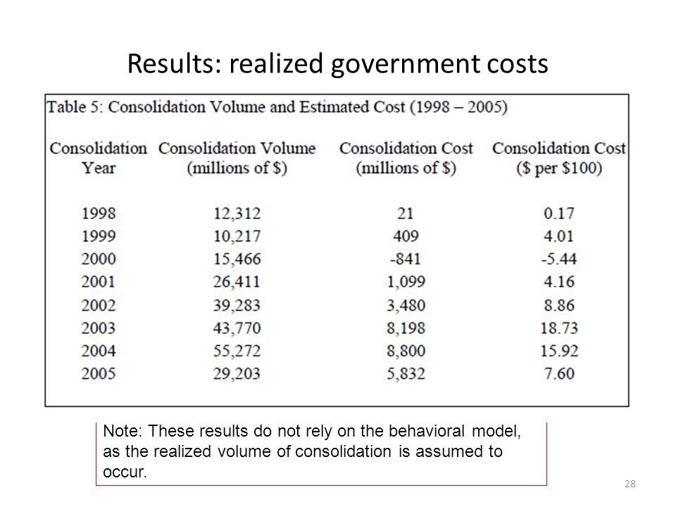 Results: realized government costs 28 Note: These results do not rely on the behavioral model, as the realized volume of consolidation is assumed to occur.
