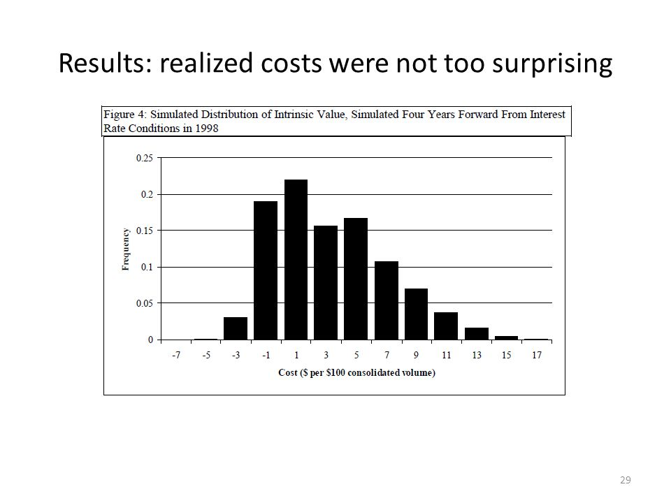 Results: realized costs were not too surprising 29