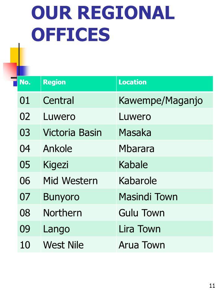 OUR REGIONAL OFFICES No.RegionLocation 01CentralKawempe/Maganjo 02Luwero 03Victoria BasinMasaka 04AnkoleMbarara 05KigeziKabale 06Mid WesternKabarole 07BunyoroMasindi Town 08NorthernGulu Town 09LangoLira Town 10West NileArua Town 11