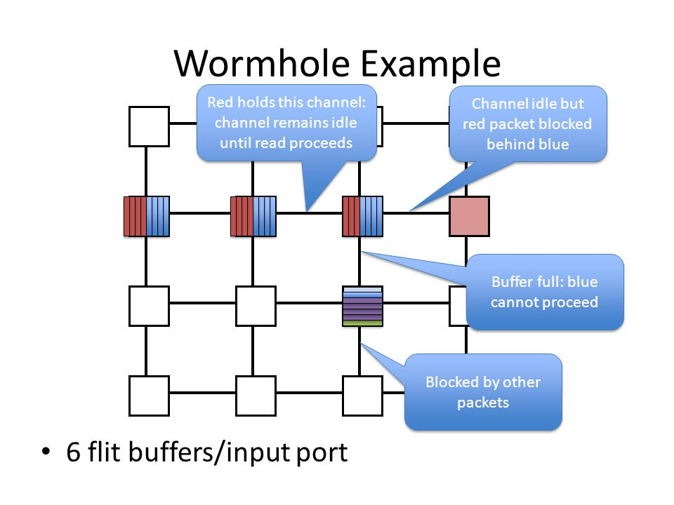 Wormhole Example 6 flit buffers/input port Blocked by other packets Channel idle but red packet blocked behind blue Buffer full: blue cannot proceed Red holds this channel: channel remains idle until read proceeds