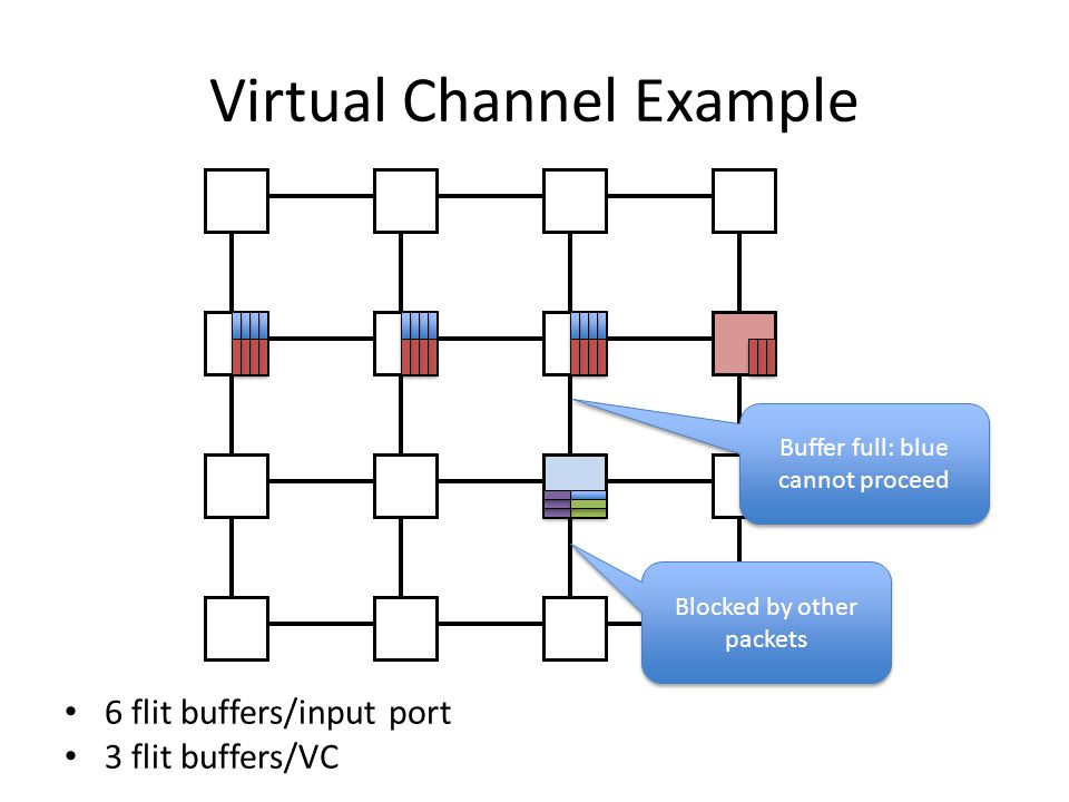 Virtual Channel Example 6 flit buffers/input port 3 flit buffers/VC Blocked by other packets Buffer full: blue cannot proceed