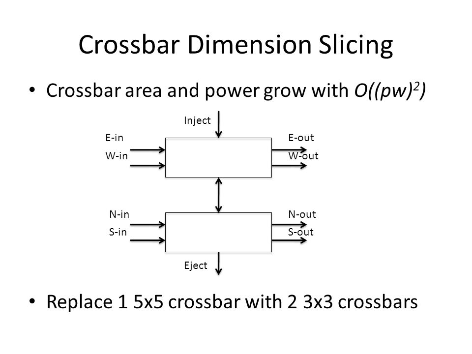 Crossbar Dimension Slicing Crossbar area and power grow with O((pw) 2 ) Replace 1 5x5 crossbar with 2 3x3 crossbars Inject E-in W-in E-out W-out N-in S-in N-out S-out Eject