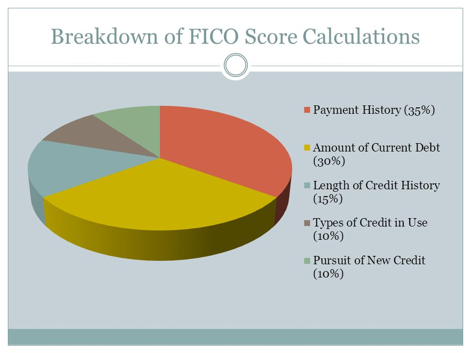 Breakdown of FICO Score Calculations