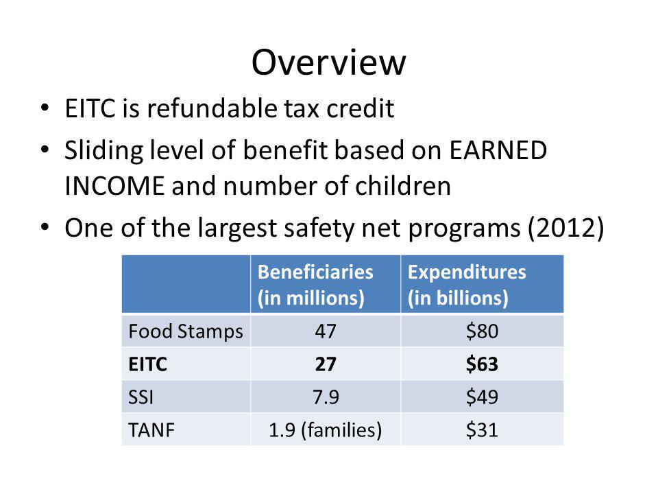 Overview EITC is refundable tax credit Sliding level of benefit based on EARNED INCOME and number of children One of the largest safety net programs (