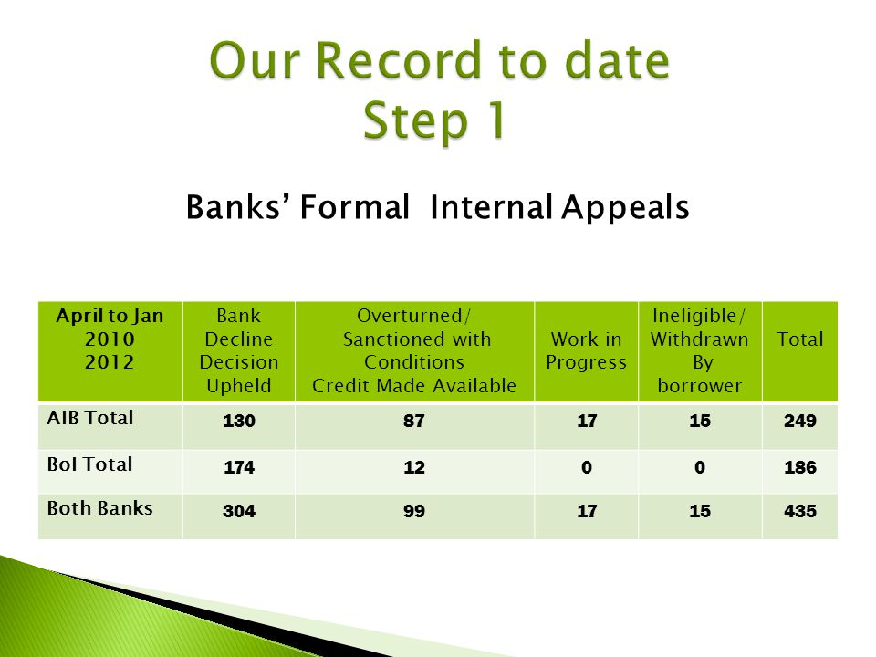 Banks Formal Internal Appeals April to Jan 2010 2012 Bank Decline Decision Upheld Overturned/ Sanctioned with Conditions Credit Made Available Work in Progress Ineligible/ Withdrawn By borrower Total AIB Total 130871715249 BoI Total 1741200186 Both Banks 304991715435
