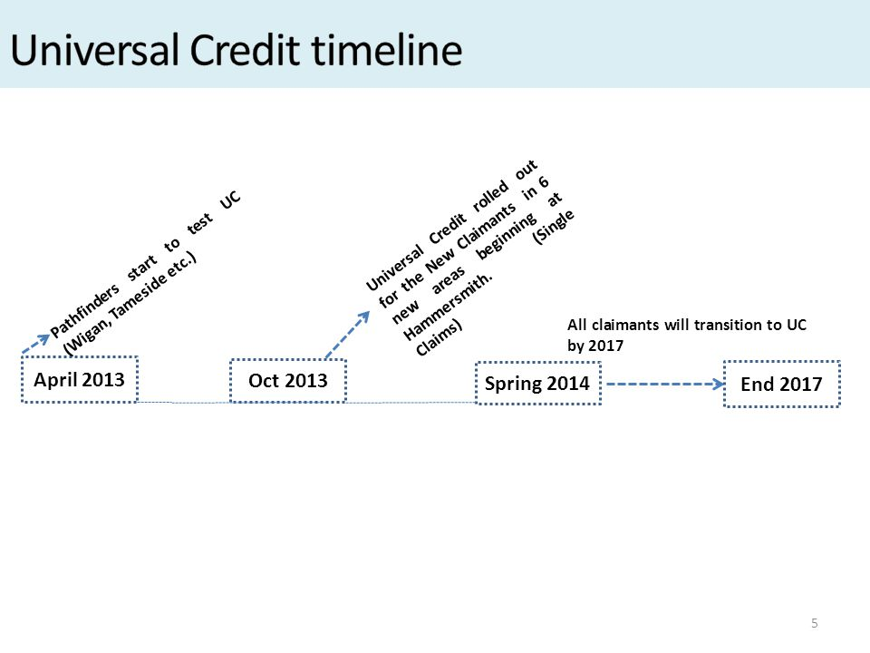 5 April 2013 Pathfinders start to test UC (Wigan, Tameside etc.) Oct 2013 Universal Credit rolled out for the New Claimants in 6 new areas beginning at Hammersmith.