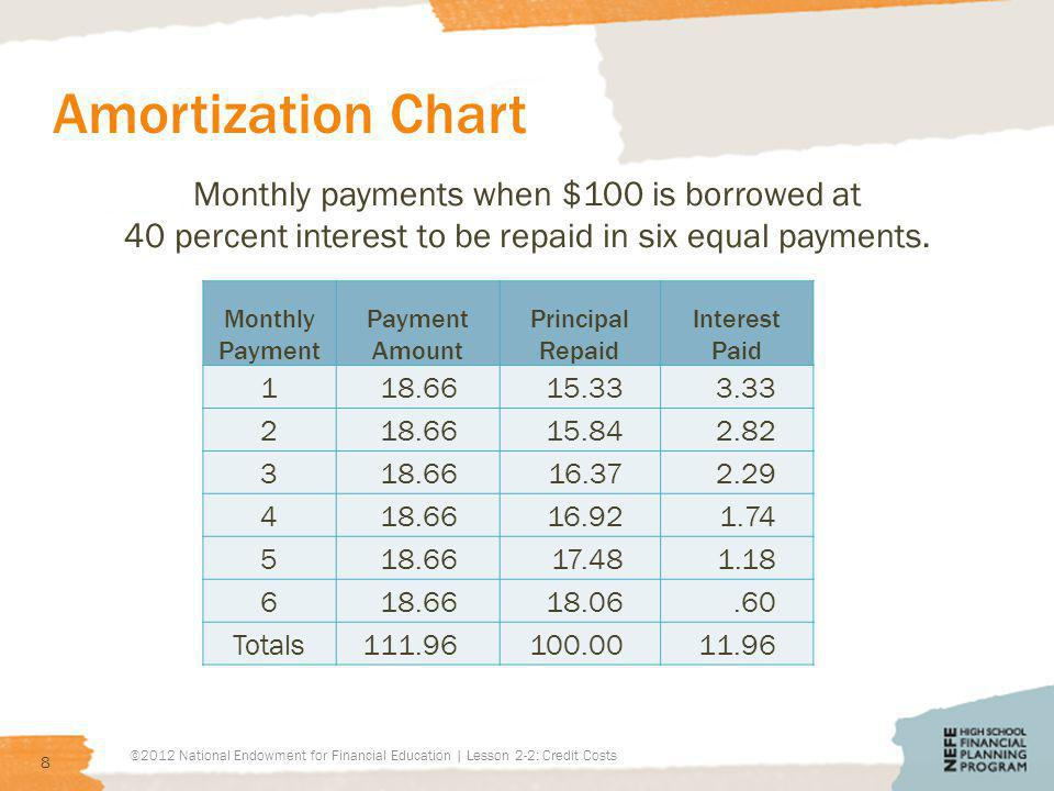 Amortization Chart Monthly payments when $100 is borrowed at 40 percent interest to be repaid in six equal payments.