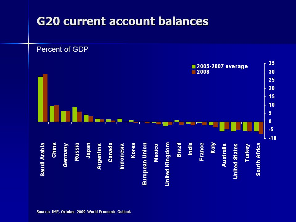 G20 current account balances Source: IMF, October 2009 World Economic Outlook Percent of GDP