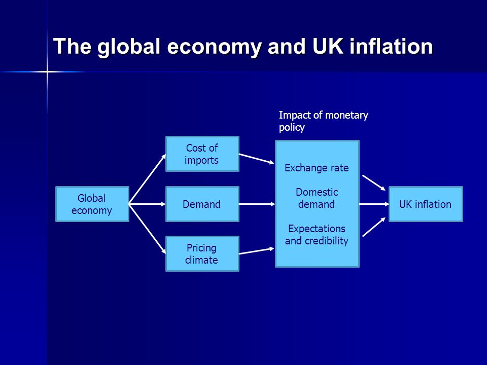 The global economy and UK inflation Global economy Cost of imports Demand Pricing climate Exchange rate Domestic demand Expectations and credibility UK inflation Impact of monetary policy