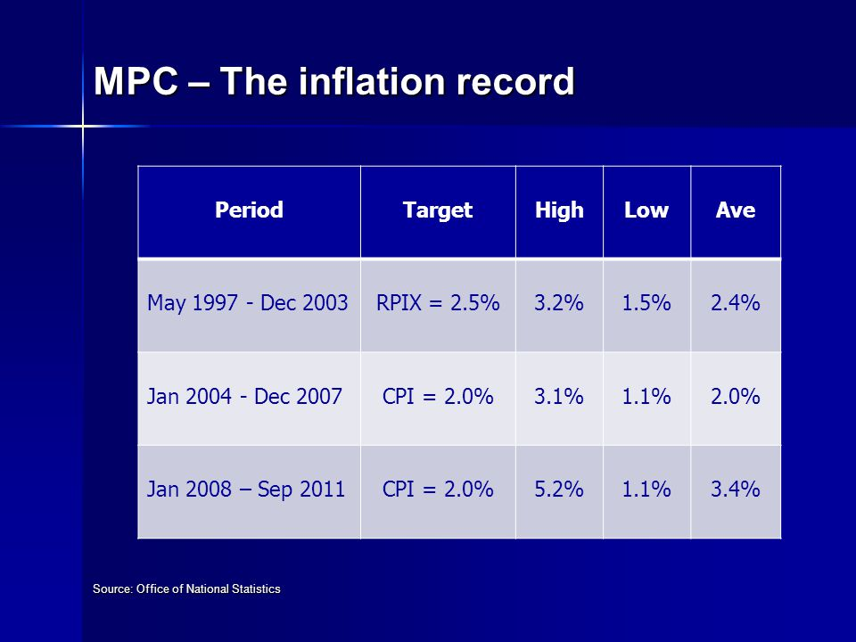 MPC – The inflation record Source: Office of National Statistics PeriodTargetHighLowAve May 1997 - Dec 2003RPIX = 2.5%3.2%1.5%2.4% Jan 2004 - Dec 2007CPI = 2.0%3.1%1.1%2.0% Jan 2008 – Sep 2011CPI = 2.0%5.2%1.1%3.4%