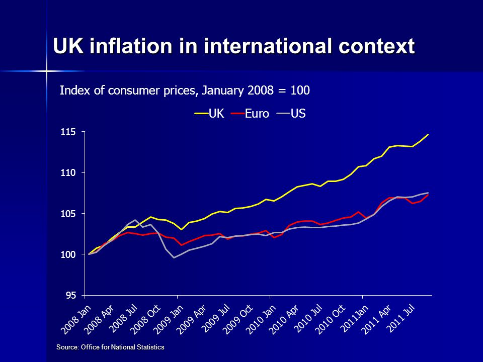 UK inflation in international context Source: Office for National Statistics Index of consumer prices, January 2008 = 100