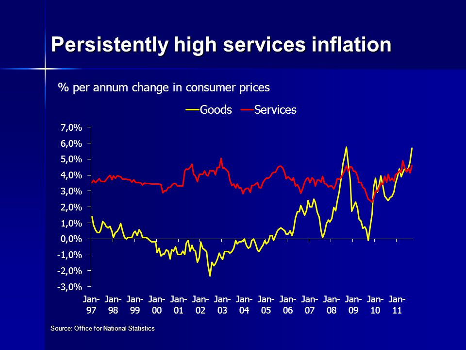 Persistently high services inflation Source: Office for National Statistics % per annum change in consumer prices