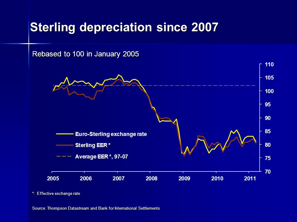 Sterling depreciation since 2007 Rebased to 100 in January 2005 Source: Thompson Datastream and Bank for International Settlements *: Effective exchange rate