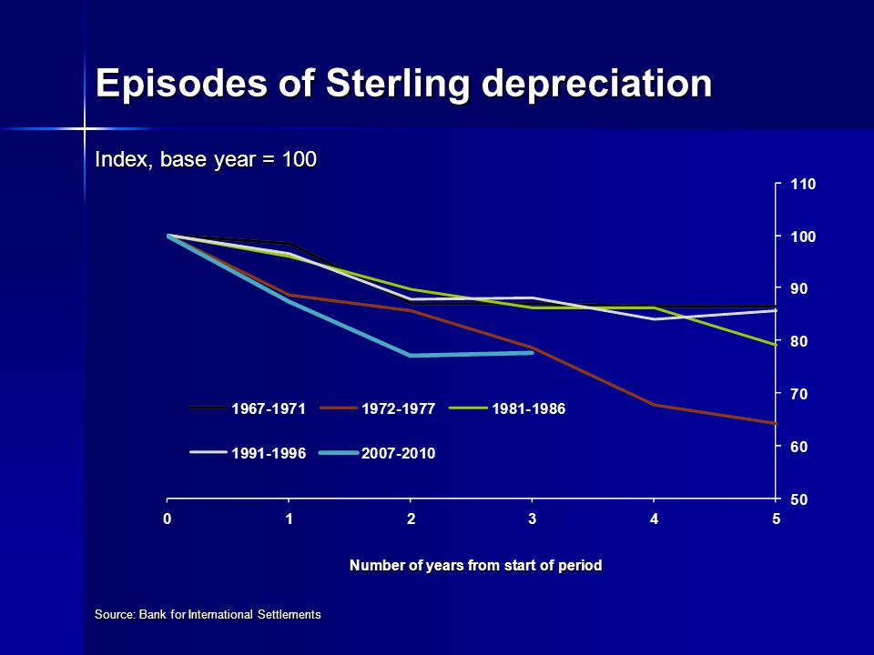 Episodes of Sterling depreciation Index, base year = 100 Number of years from start of period Source: Bank for International Settlements