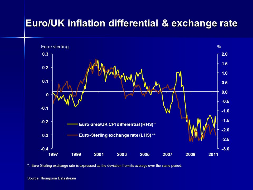 Euro/UK inflation differential & exchange rate Source: Thompson Datastream *: Euro-Sterling exchange rate is expressed as the deviation from its average over the same period.