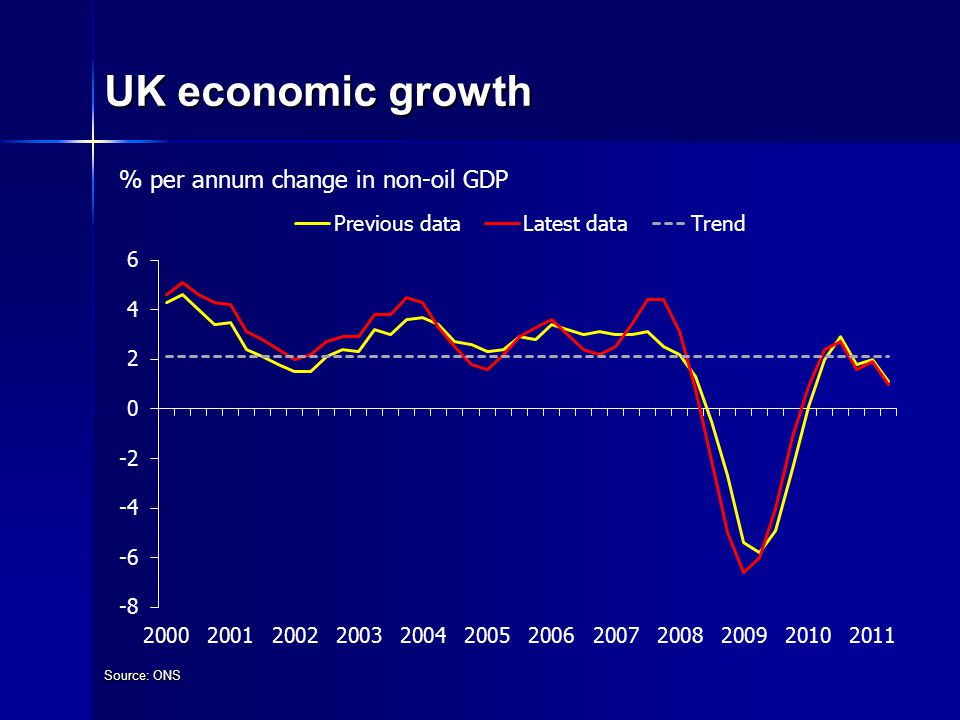 UK economic growth Source: ONS % per annum change in non-oil GDP