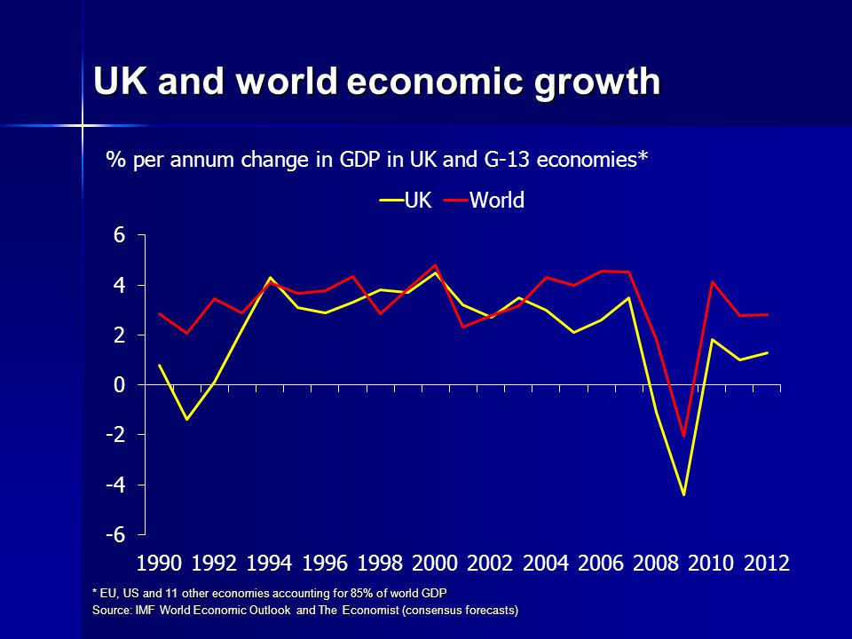 UK and world economic growth * EU, US and 11 other economies accounting for 85% of world GDP Source: IMF World Economic Outlook and The Economist (consensus forecasts) % per annum change in GDP in UK and G-13 economies*
