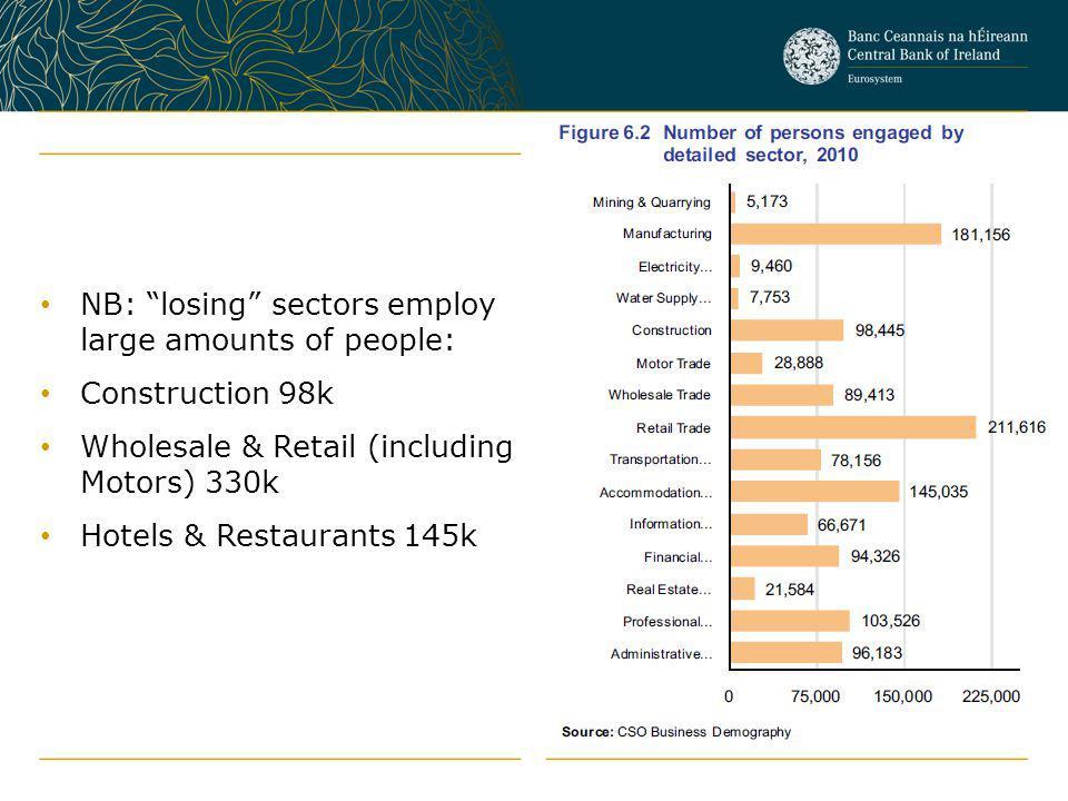 NB: losing sectors employ large amounts of people: Construction 98k Wholesale & Retail (including Motors) 330k Hotels & Restaurants 145k